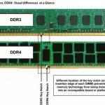 Will DDR4 Ram Work On DDR3 Motherboard?